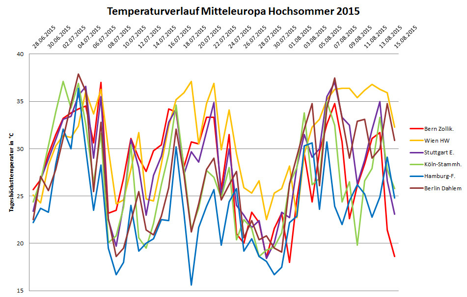 Datenquelle: DWD, ZAMG, MeteoSchweiz