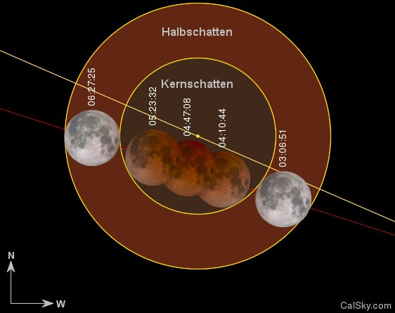 Zeitlicher Verlauf der Mondfinsternis am 28.09.2015