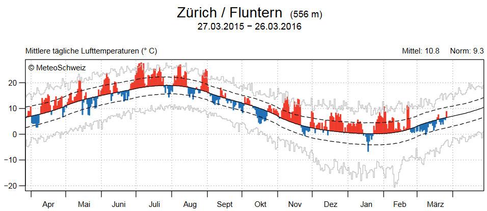 Winterrückblick Und Verifikation Der Winterprognose 201516