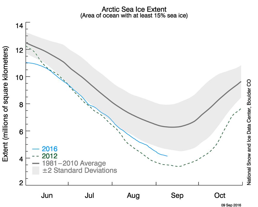 Vergleich der Ausdehnung des Arktiseises 2016 mit dem langjährigen Mittel und dem Rekordjahr 2012